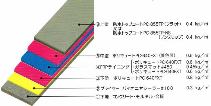 FP‐100工法