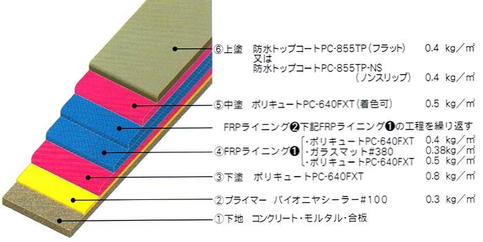 FP‐200工法